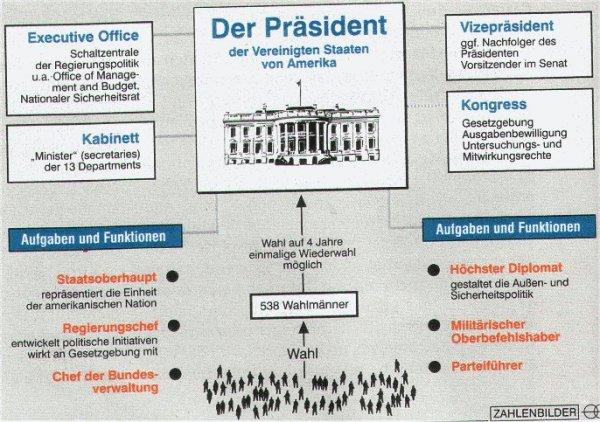 Ungewöhnlich Die US Verfassung Arbeitsblatt Antworten Galerie ...